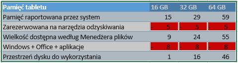 tabelkaPamięci